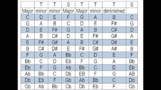 What key is my song in? Find the key of a song. Takes only minutes to learn!