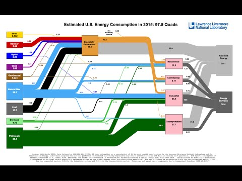 How To Read An Llnl Energy Flow Chart Sankey Diagram Youtube