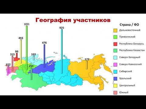 """Итоги восьмой интернет олимпиады """"Родник знаний"""""""