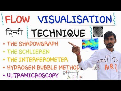 [HINDI]FLOW VISUALIZATION TECHNIQUES~HOW TO SEE TRANSPARENT FLUIDS~SHADOWGRAPH, SCHLIEREN METHOD etc