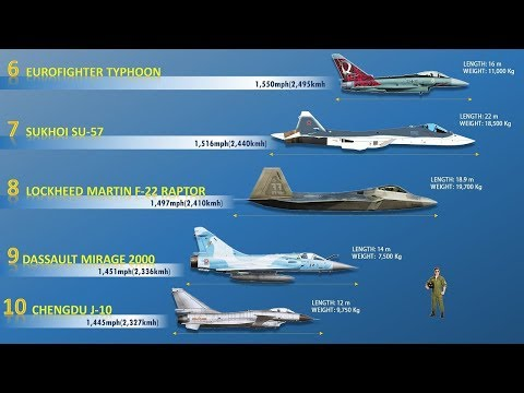 Fastest Fighter Jets | Speed Comparison | Narrated