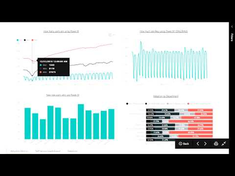 Power BI Administration and Governance