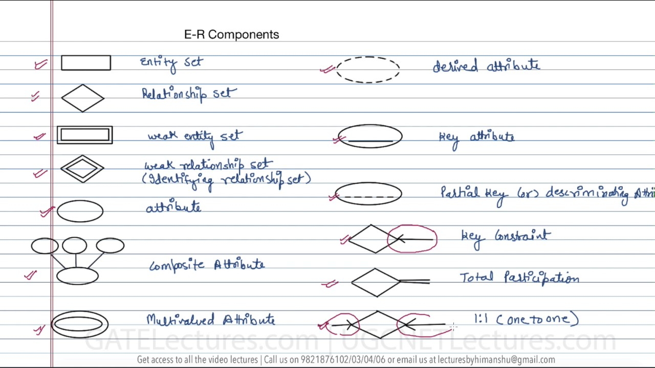 Entity relationship diagram tutorial choice image any tutorial 12 components in er diagram youtube 12 components in er diagram baditri pooptronica Images