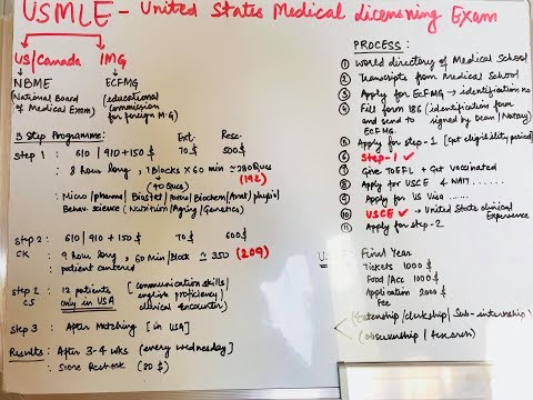 Usmle ( All The Information You Need To Know , Steps , Process , When To Start )