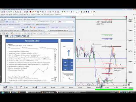 Fibonacci Trader's Forex Checklist from Market Traders Institute