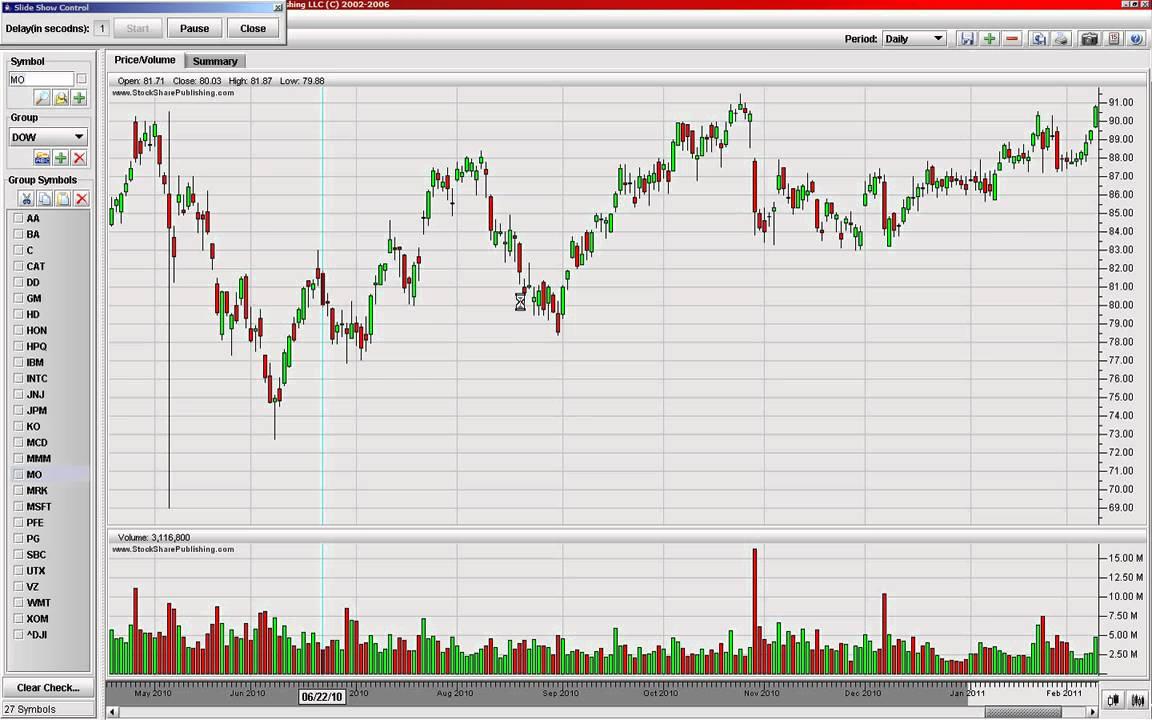 Stock Ticker Slideshow Think Or Swim Td Ameritrade Trade Ideas