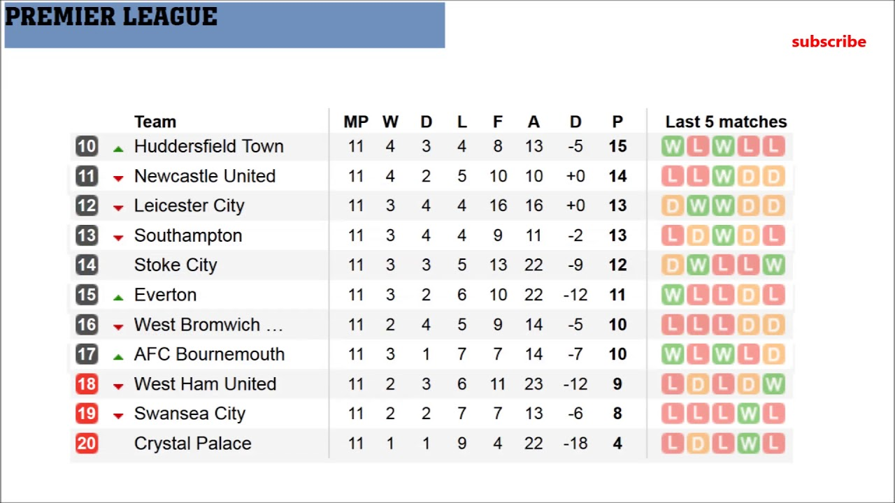 table premier league