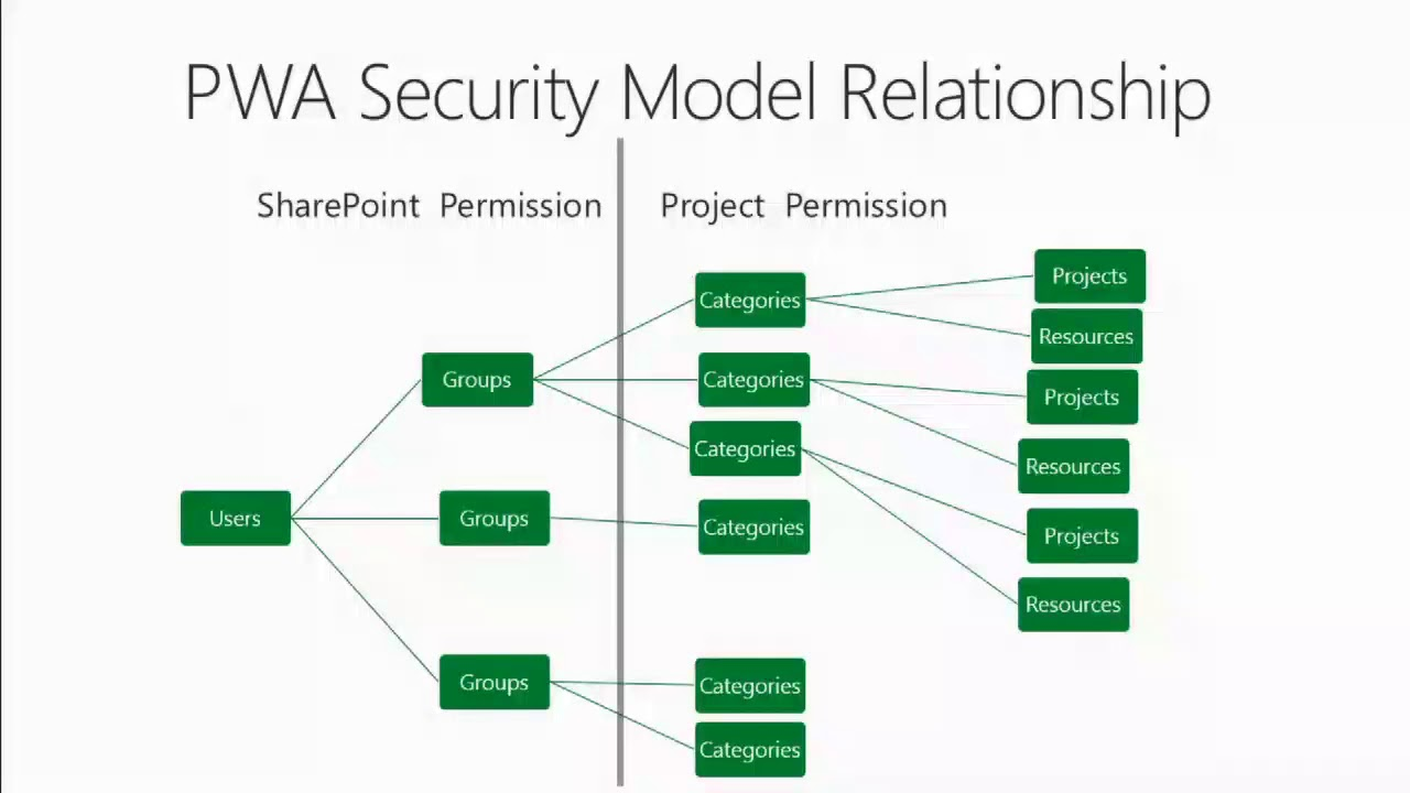 security models This general messaging model—claims, policies and security tokens—subsumes and supports several more specific models such as identity-based-security, access control lists, and capabilities-based-security.