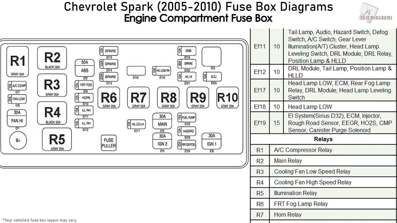 Chevrolet Spark Fuse Box Diagram   Wiring Diagrams Button few ...