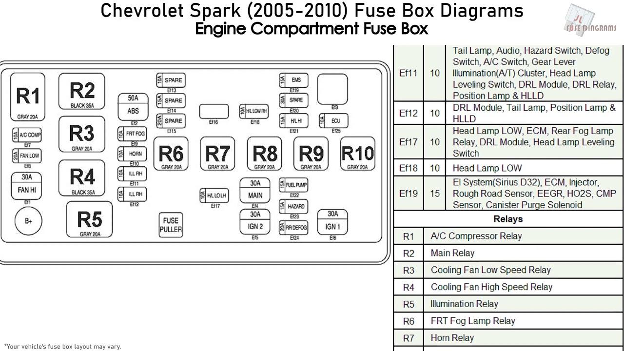 Chevrolet Spark (2005-2010) Fuse Box Diagrams - YouTube | Chevrolet Spark Fuse Box Diagram |  | YouTube