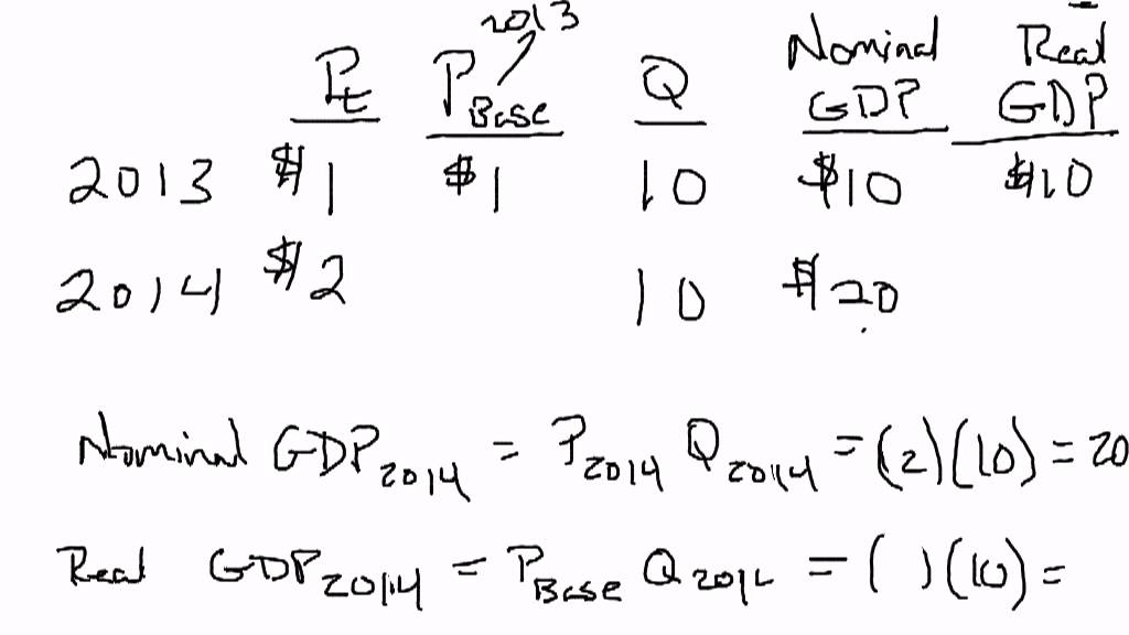 formula for real gdp