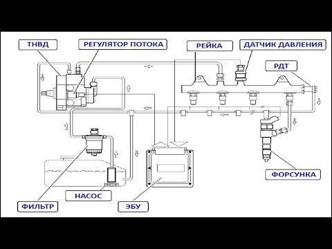 Топливная система common rail на Хендай Санта ФЕ 2.2 (часть 1)