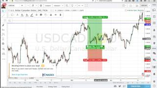 best forex charting software free