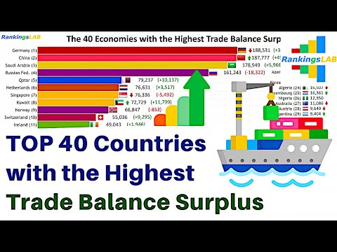 Top 40 Countries with the Highest Trade Balance Surplus, 1989 to 2018 [4K]