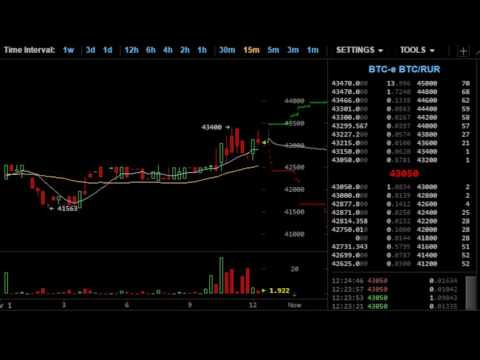Прогноз по финансовому рынку WMV