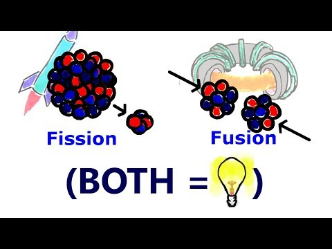 Why Do Both FISSION And FUSION Generate Energy?