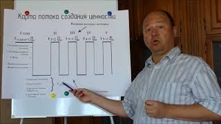Урок 3   Создание карты потока создания ценности