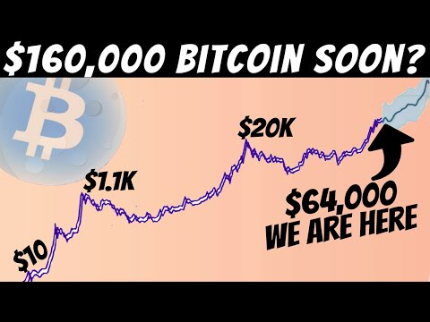 Bitcoin Approaches it's Parabolic Time!! It's Still NOT too late to Buy More BTC!!!