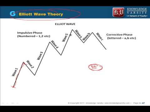 Technical Analysis - Kondratieff wave, Elliot Wave Theory, Fibonacci Ratio, Inter market analysis
