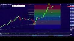 Technical Video Update (XBT/USD)