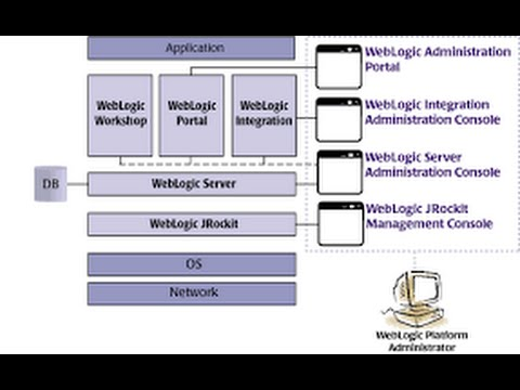 Weblogic video tutorials   weblogic server administration.