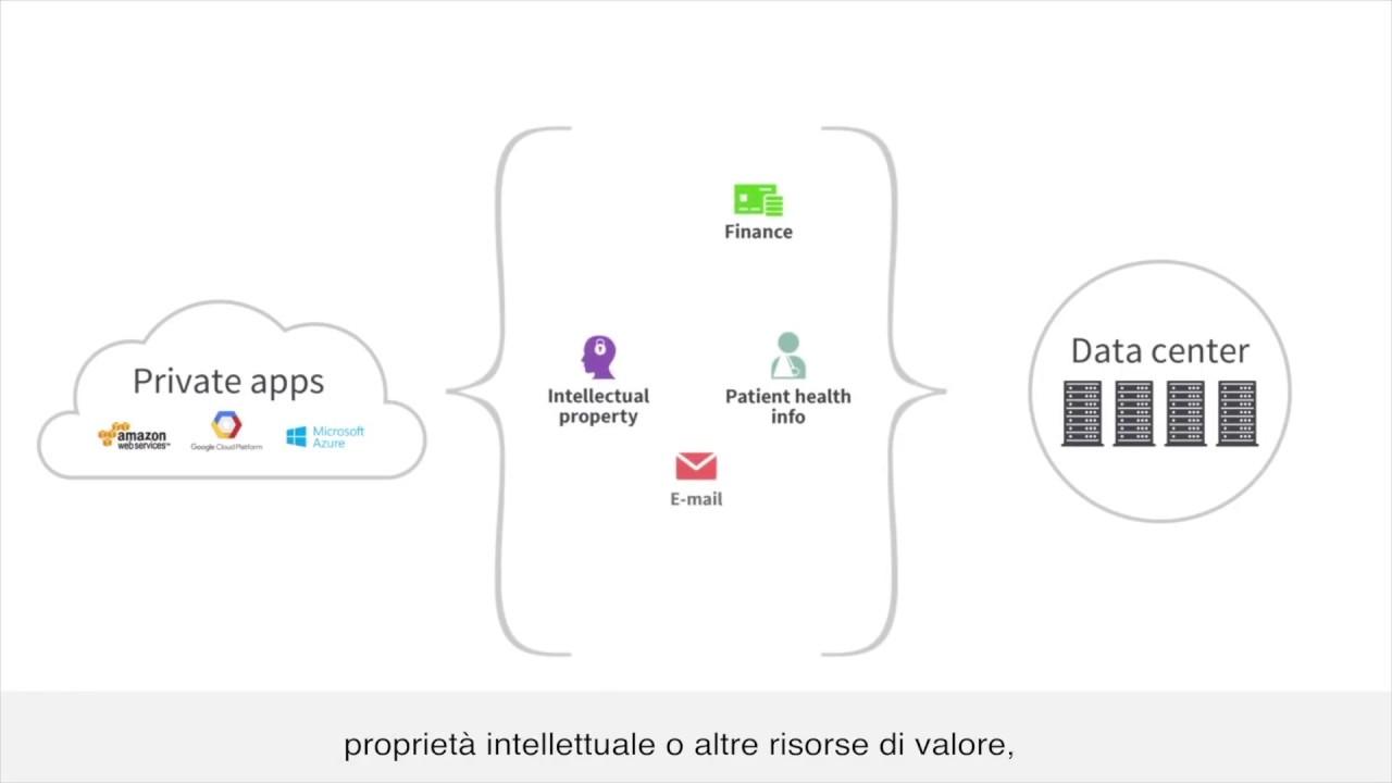 Zscaler Private Access: il nostro valore (ITA)