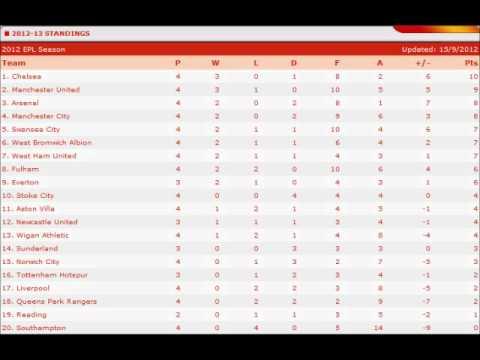 Epl Table Week 4 Season 2012 2013 Youtube
