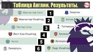 МЮ остановил Сити в чемпионате Англии по футболу Результаты 27 тур Таблица расписание