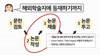 [ 영어논문작성법 1 ]  : 강의개요, 논문작성 진행…