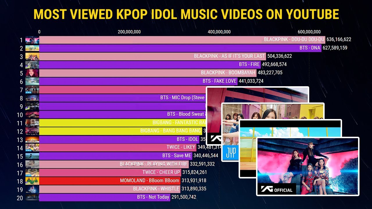 Top 20 Most Viewed K Pop Idol Music Videos On Youtube Youtube