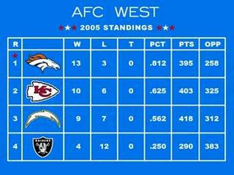 Tecmo Super Bowl: 2005 Playoffs #1 - Standings