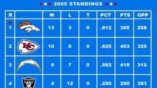 Tecmo Super Bowl: 2005 Playoffs #1 - Standings