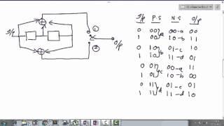 convolutional coding using trellis