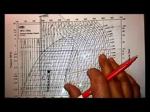 Aprendizaje del manejo del gráfico de Mollier