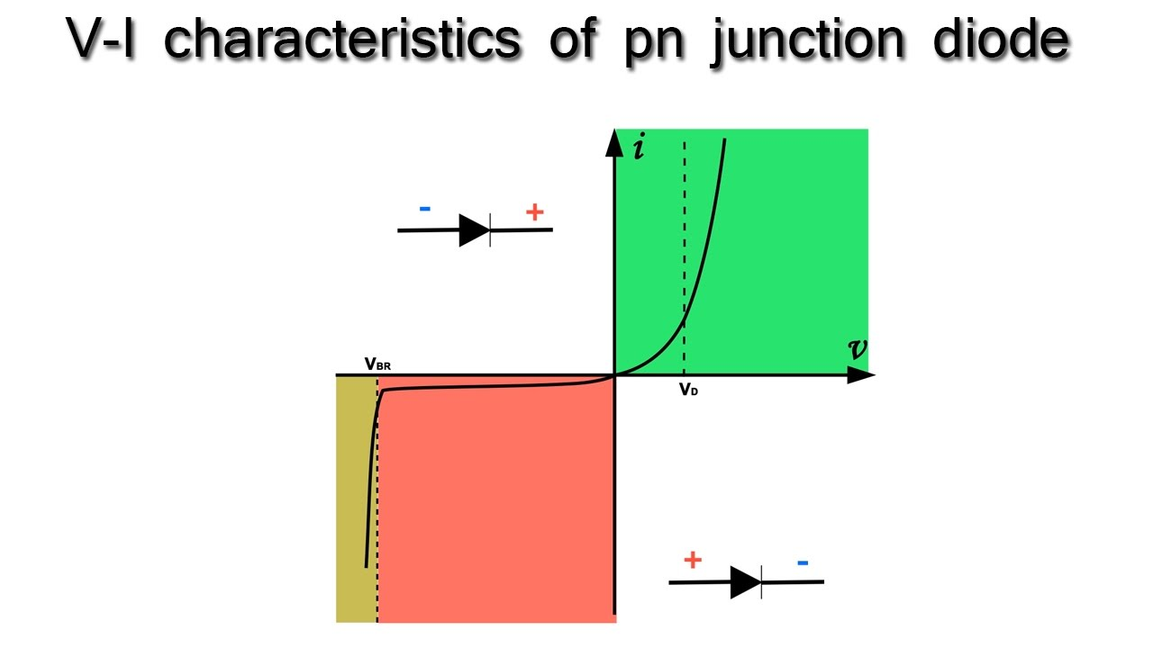 V i characteristics of pn junction diode youtube v i characteristics of pn junction diode pooptronica