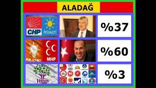 Adana Seçim Anketi Millet İttifakı Adayı Zeydan Karalar Cumhur İttifakı Adayı Hüseyin Sözlü HDP