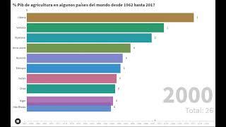 %PIB Paises del Mundo en torno a la agricultura desde 1967 hasta 2018