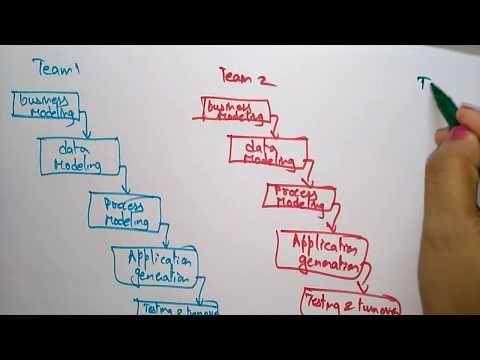 RAD Model | Software Engineering |