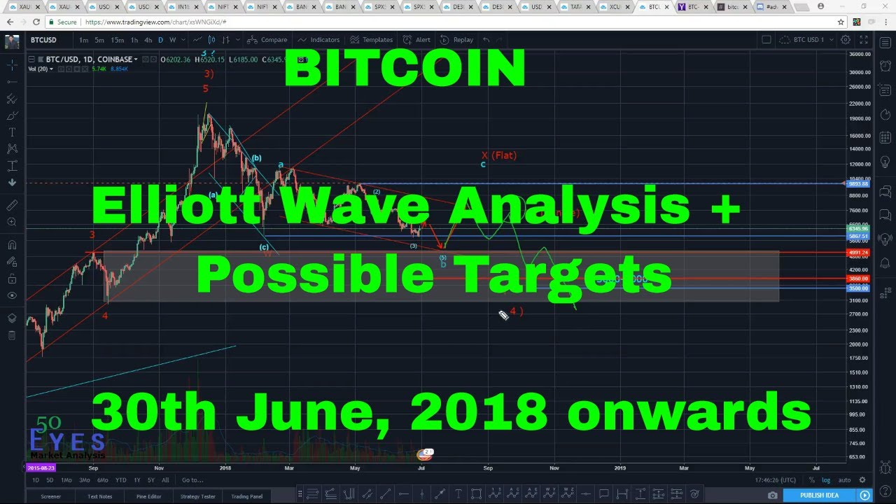 Bitcoin Long Term Forecast and Targets using Elliott Wave (BTC/USD) 30th  June 2018 onwards