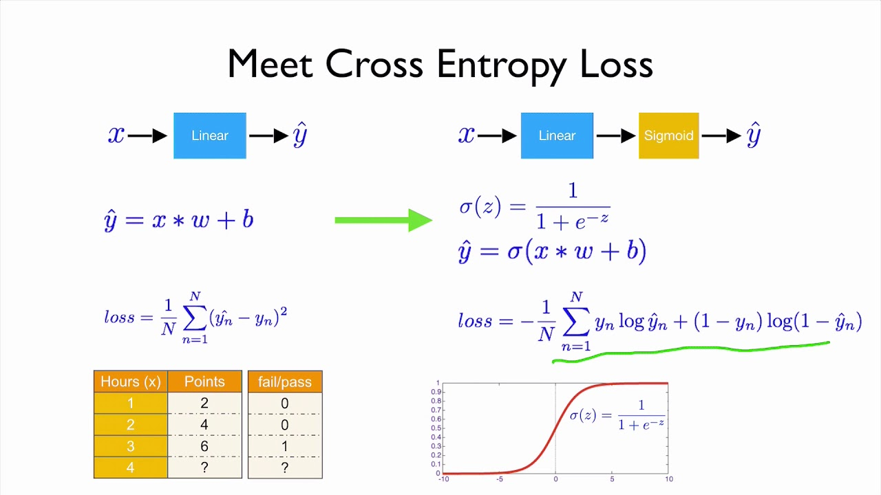 PyTorch Lecture 06: Logistic Regression