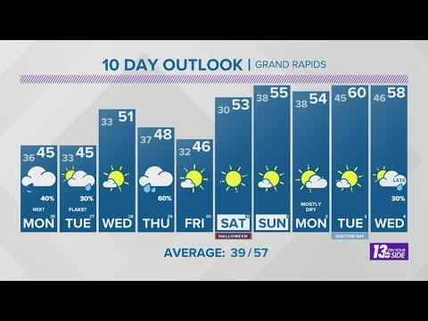 13 On Your Side Forecast: Below average temperatures continue