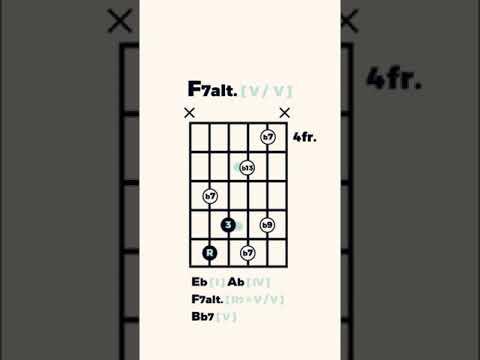 Jack, I'm Mellow - guitar chords #shorts