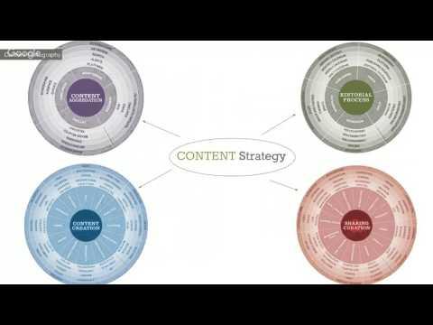 Content Exploration Sessions: Part 1 - Content Strategy vs. Content Marketing