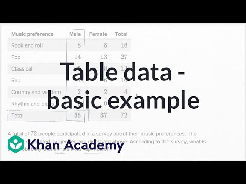 Table Data — Basic Example | Math | New SAT | Khan Academy