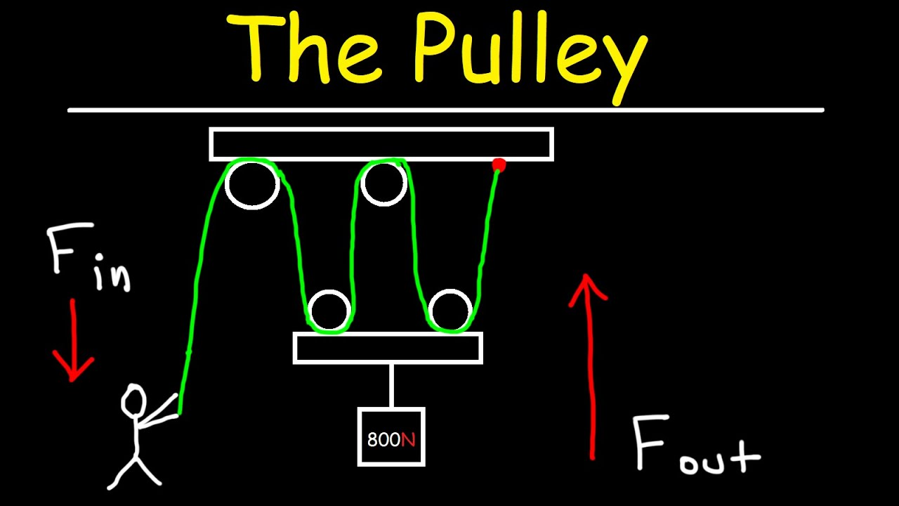 Download The Pulley - Simple Machines