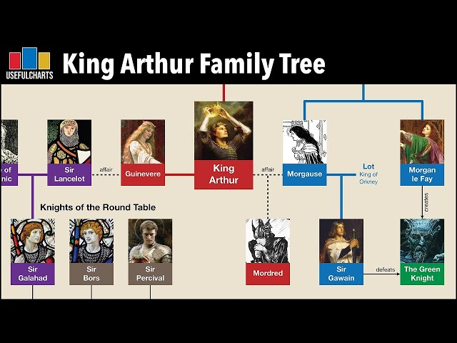 King Arthur Family Tree