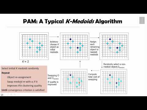 Partition Based Clustering 04 - The K Medoids Clustering Method