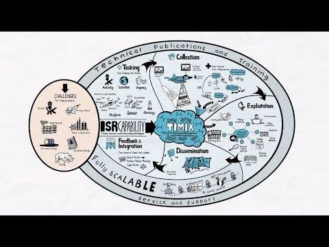 TIMIX ISR Capabilities - Thales