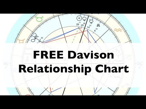 Free Davison Chart In Astro Com Tutorial Youtube