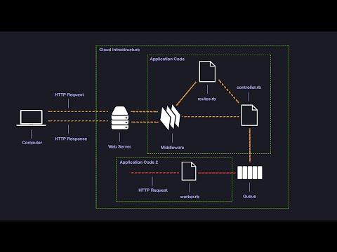 Background Processing with Rails, Redis and Sidekiq